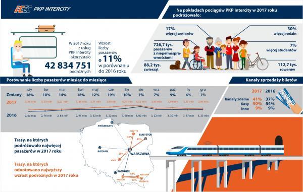 Podsumowanie 2017 roku w PKP Intercity