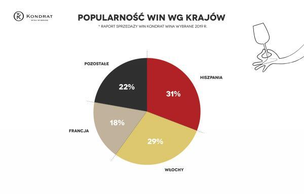Kondrat Wina Wybrane popularnosc win wg krajow raport sprzedazy 2019
