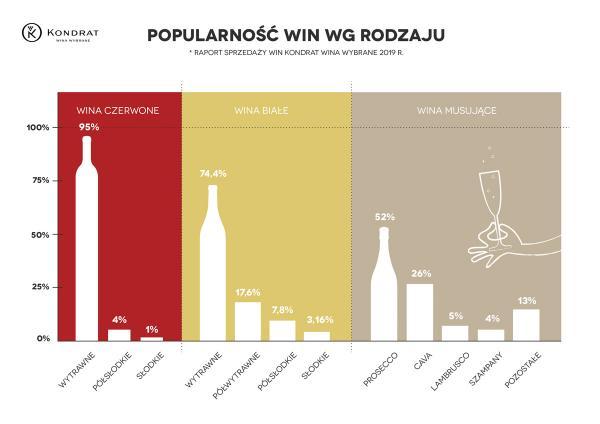 Kondrat Wina Wybrane popularnosc win wg rodzaju raport sprzedazy 2019