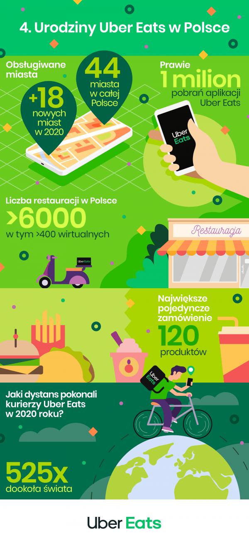 4 Urodziny Uber Eats w Polsce Infografika